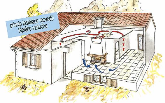 Systém rozvodu teplého vzduchu